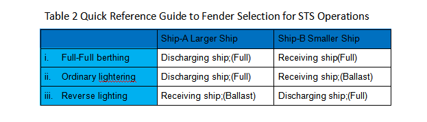 Quick Reference Guide to Fender Selection for STS Operations
